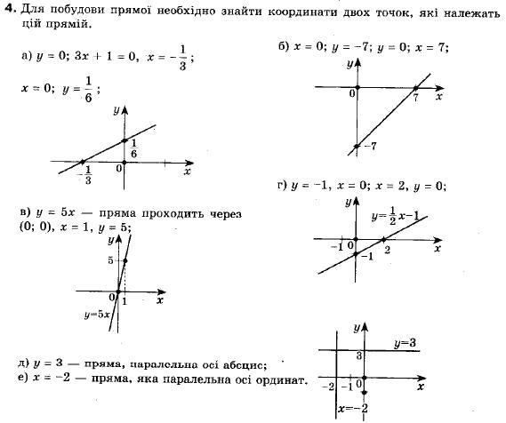 ГДЗ по геометрии 9 класс Апостолова Г.В. Разділ 1. Координатна площина. Тригонометричні функціі кутів від 0 до 180, § 2 Рівняння прямої, Завдання 3. Задание: 4