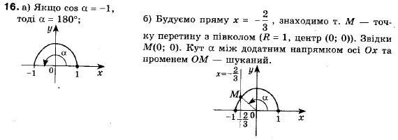 ГДЗ по геометрии 9 класс Апостолова Г.В. Разділ 1. Координатна площина. Тригонометричні функціі кутів від 0 до 180, § 4 Тригонометричні функціі кутів від 0 до 180, Завдання 5. Задание: 16
