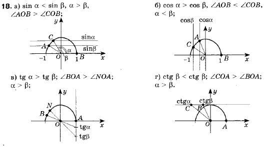 ГДЗ по геометрии 9 класс Апостолова Г.В. Разділ 1. Координатна площина. Тригонометричні функціі кутів від 0 до 180, § 4 Тригонометричні функціі кутів від 0 до 180, Завдання 5. Задание: 18