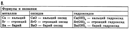 ГДЗ по химии 8 класс Н.М. Буринская (для русских школ) Стр.108. Задание: 8