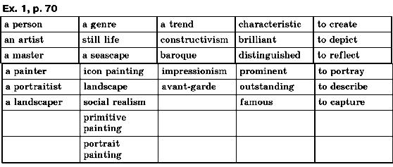 ГДЗ відповіді робочий зошит по английскому языку 10 класс О.Д. Карпюк. Задание: ex.1, p.70