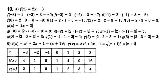 ГДЗ по математике 11 класс Бевз Г.П., Бевз В.Г., Владімірова Н.Г. §1. Функції та їх основні властивості. Задание: 10