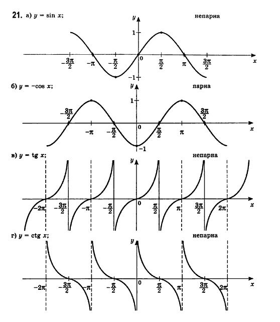 ГДЗ по математике 11 класс Бевз Г.П., Бевз В.Г., Владімірова Н.Г. §1. Функції та їх основні властивості. Задание: 21