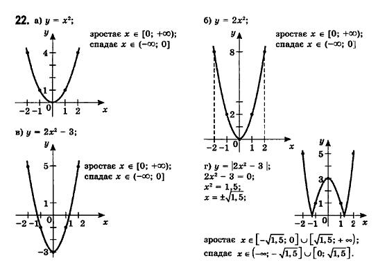 ГДЗ по математике 11 класс Бевз Г.П., Бевз В.Г., Владімірова Н.Г. §1. Функції та їх основні властивості. Задание: 22