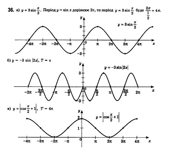 ГДЗ по математике 11 класс Бевз Г.П., Бевз В.Г., Владімірова Н.Г. §1. Функції та їх основні властивості. Задание: 36