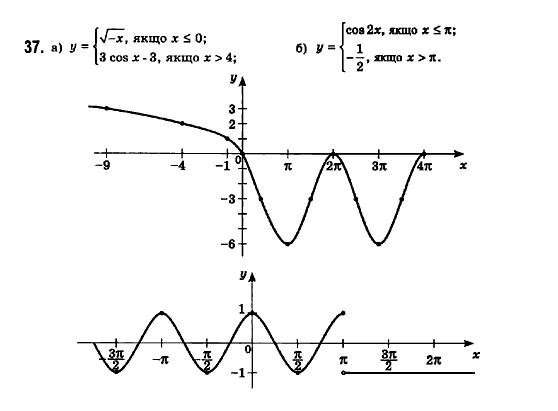 ГДЗ по математике 11 класс Бевз Г.П., Бевз В.Г., Владімірова Н.Г. §1. Функції та їх основні властивості. Задание: 37