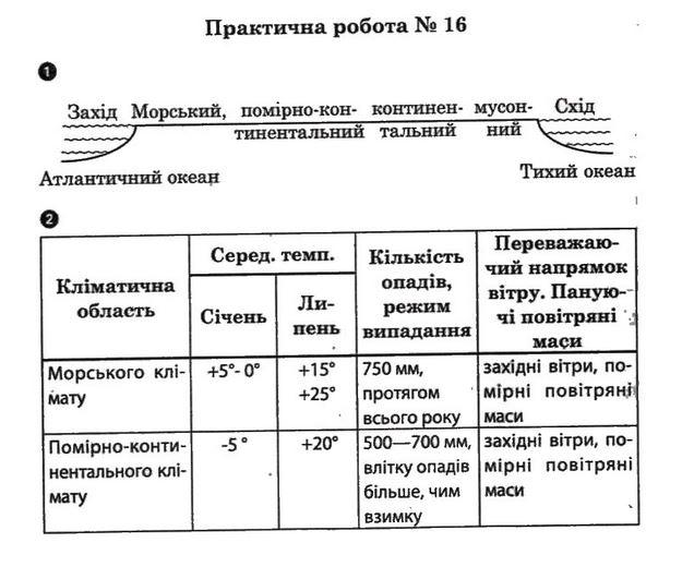 ГДЗ відповіді робочий зошит по географии 7 класс О.Г. Стадник. Задание: №16(1)