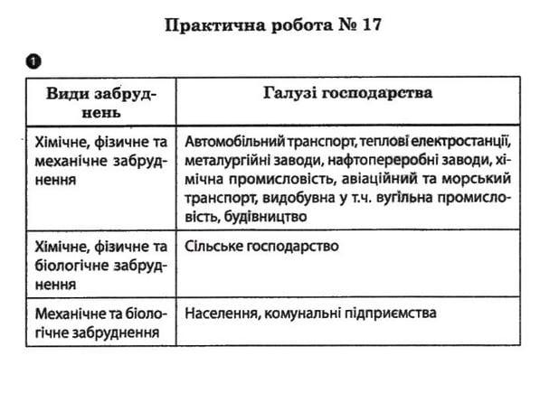ГДЗ відповіді робочий зошит по географии 7 класс О.Г. Стадник. Задание: №17(1)