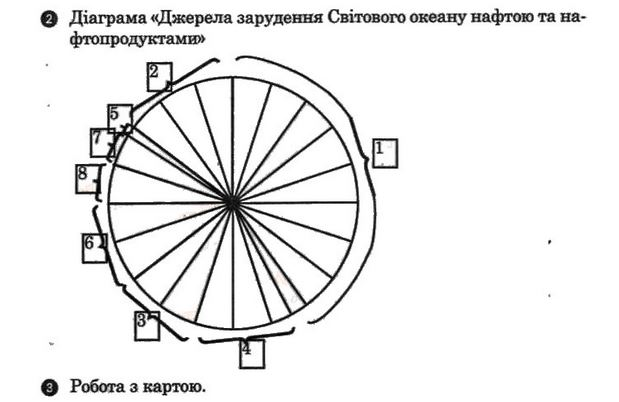 ГДЗ відповіді робочий зошит по географии 7 класс О.Г. Стадник. Задание: №17(2)