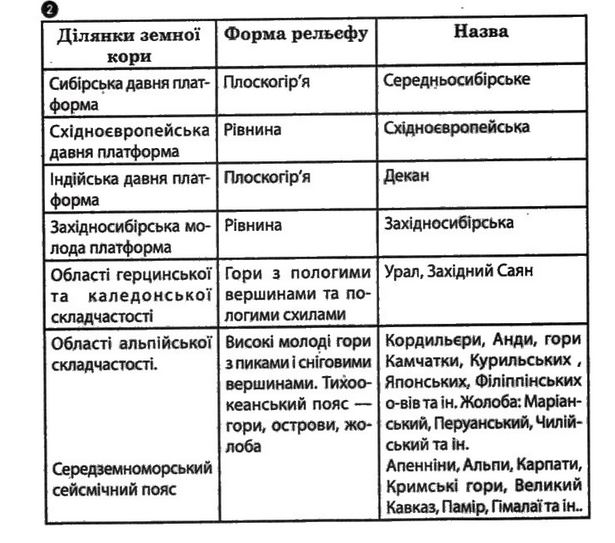 ГДЗ відповіді робочий зошит по географии 7 класс О.Г. Стадник. Задание: №2(2)