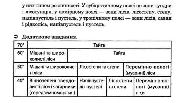 ГДЗ відповіді робочий зошит по географии 7 класс О.Г. Стадник. Задание: №4(3)