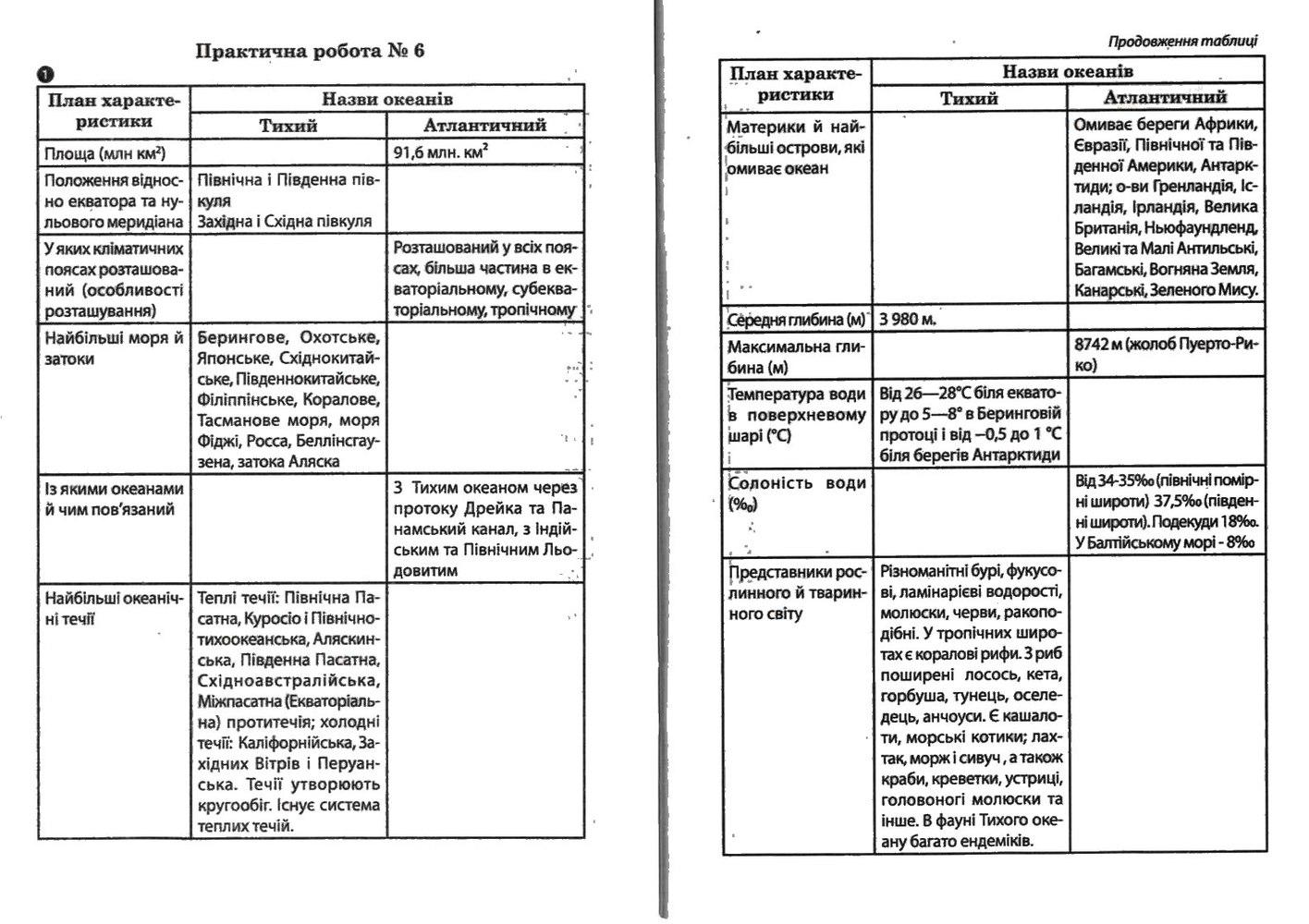 ГДЗ відповіді робочий зошит по географии 7 класс О.Г. Стадник. Задание: №6(1)