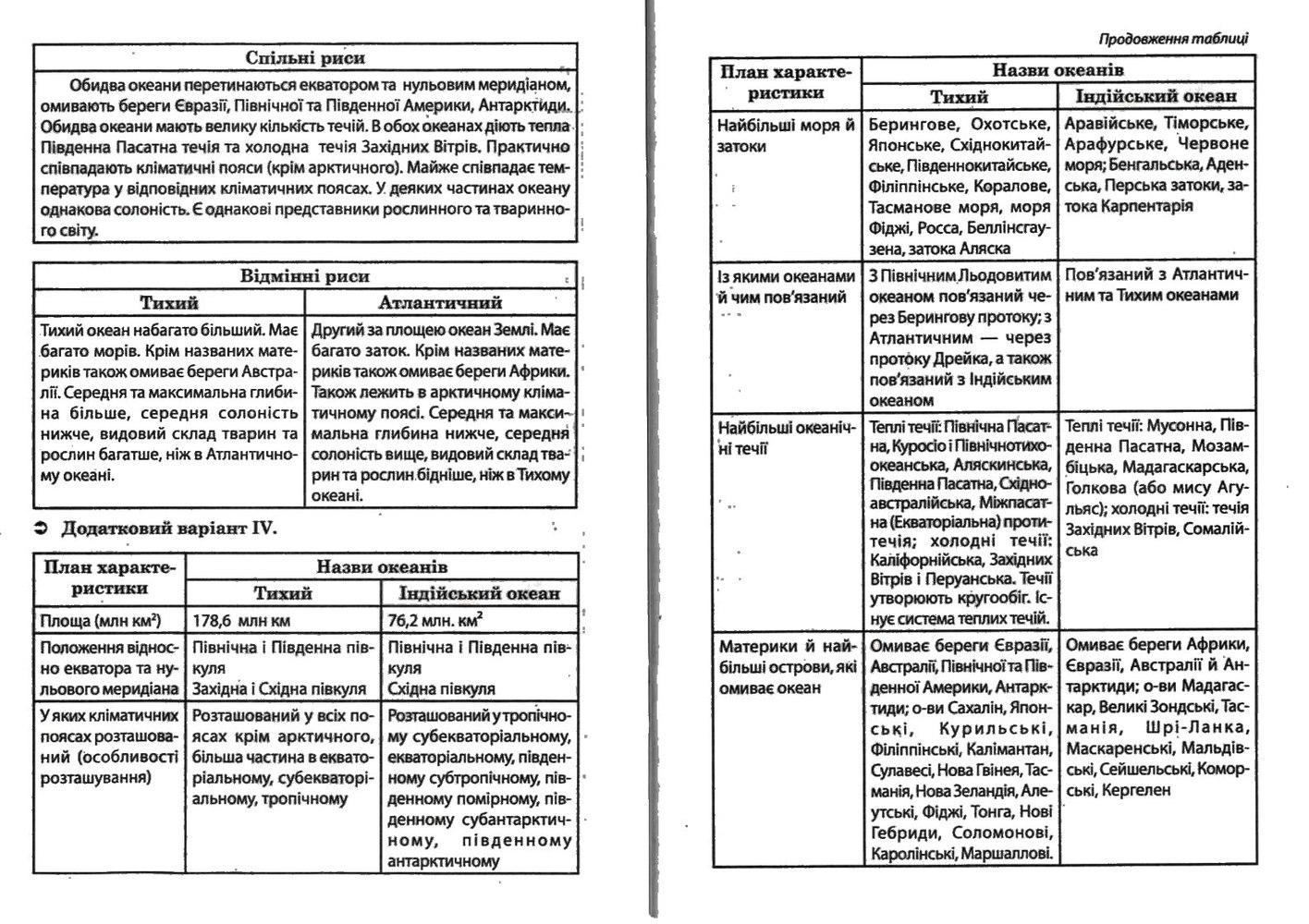 ГДЗ відповіді робочий зошит по географии 7 класс О.Г. Стадник. Задание: №6(2)