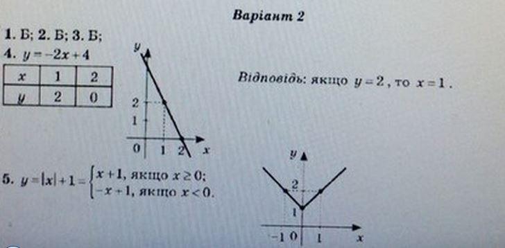 ГДЗ по алгебре 7 класс Роганін О. М. Алгебра, Самостоятельные работы. Задание: №17. Вараинт 2