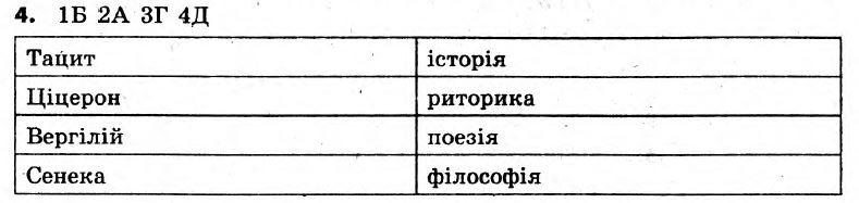 ГДЗ по истории 6 класс  Вариант 11. Задание: №4