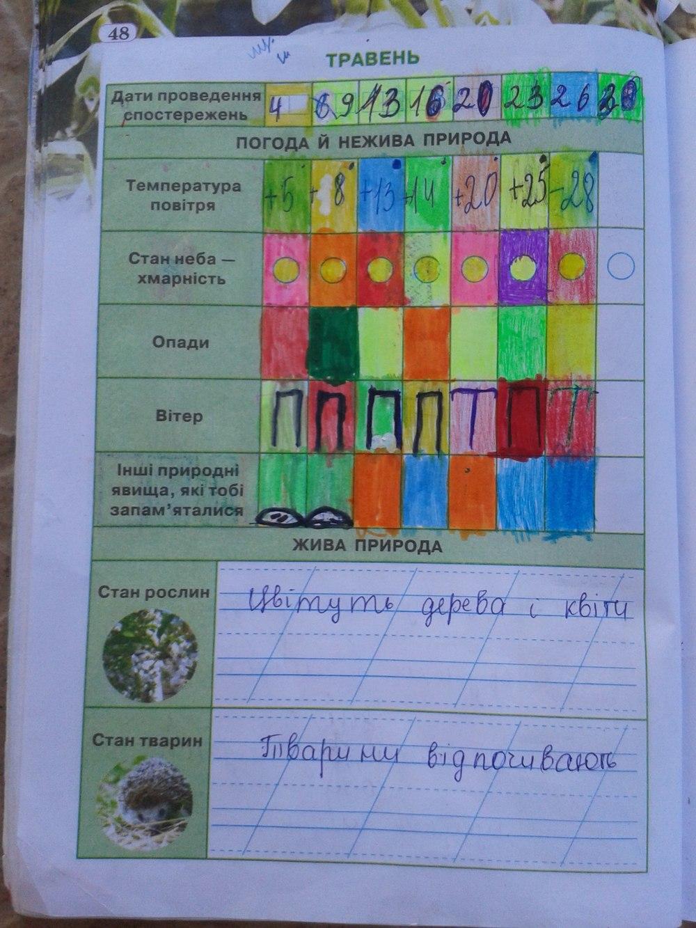 ГДЗ відповіді робочий зошит по биологии 2 класс И. Грущинська. Задание: стр. 48