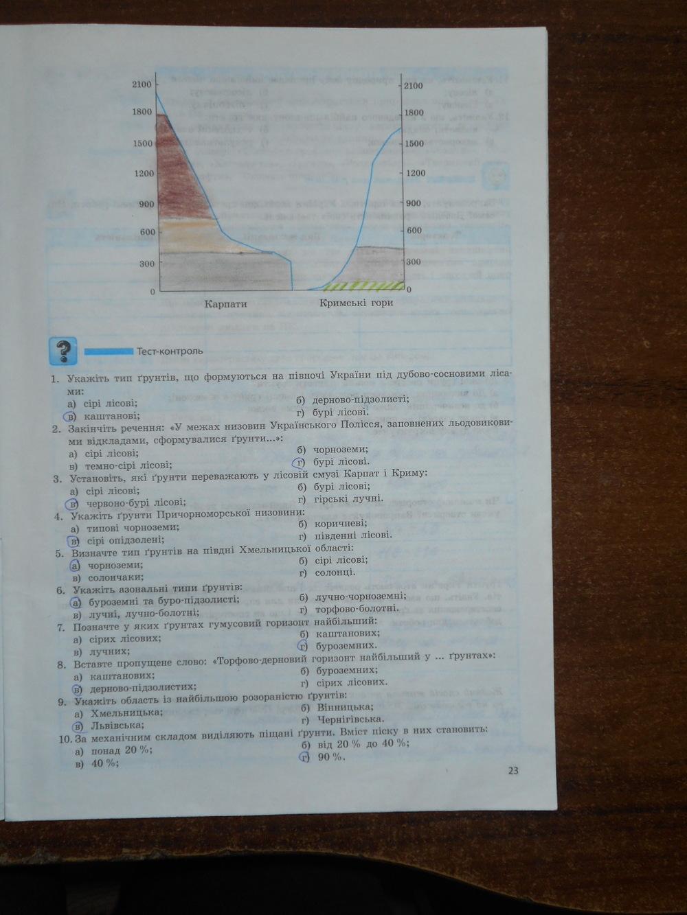 ГДЗ відповіді робочий зошит по географии 8 класс Т.Г. Гільберг, В.М. Проценко. Задание: стр. 23