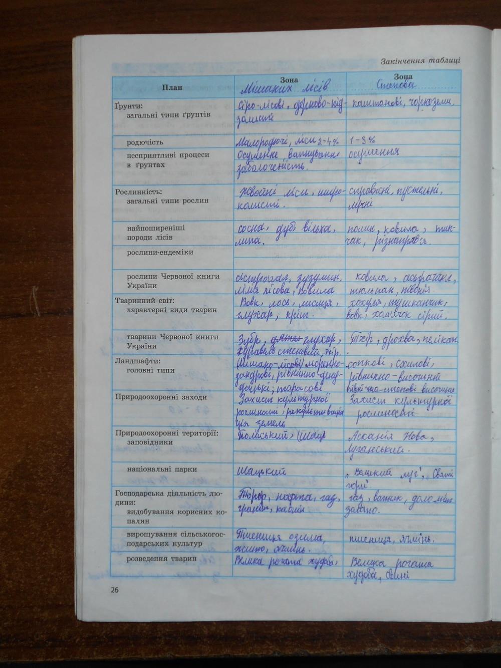 ГДЗ відповіді робочий зошит по географии 8 класс Т.Г. Гільберг, В.М. Проценко. Задание: стр. 26