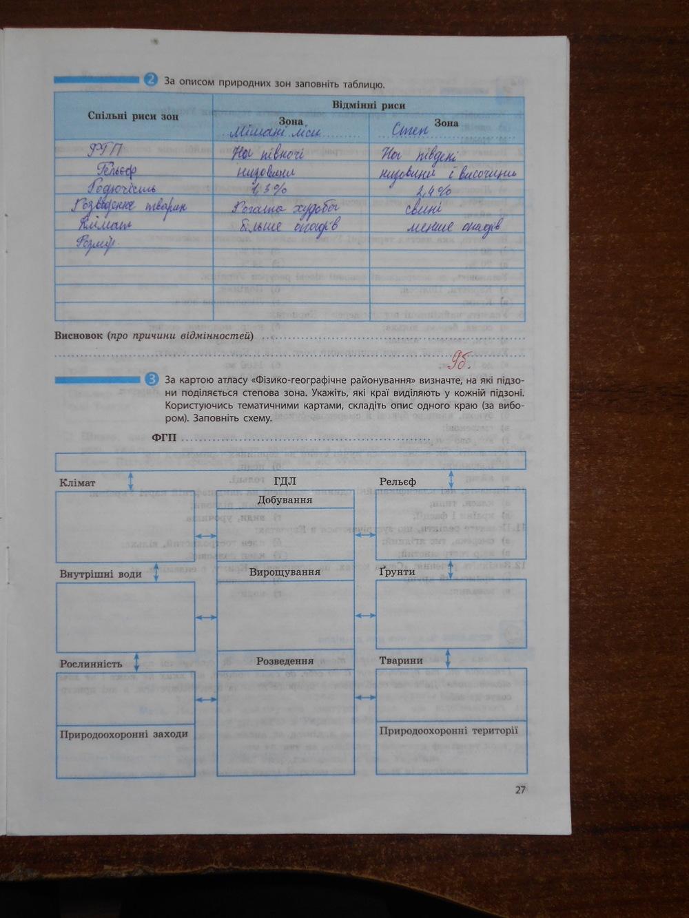 ГДЗ відповіді робочий зошит по географии 8 класс Т.Г. Гільберг, В.М. Проценко. Задание: стр. 27