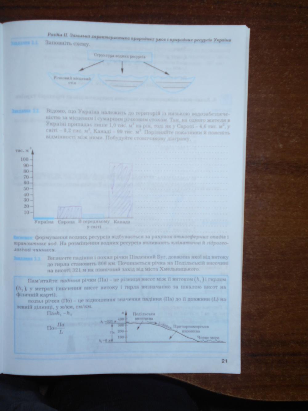 ГДЗ відповіді робочий зошит по географии 8 класс Думанська Г.В., Назаренко Т.Г.. Задание: стр. 21