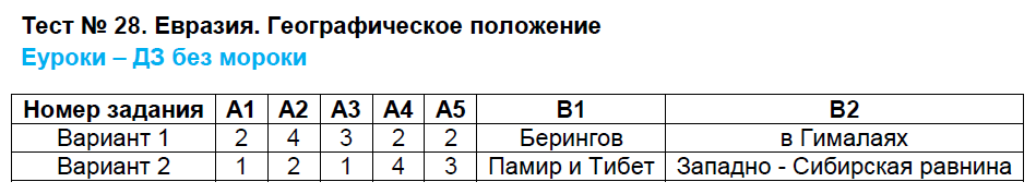 ГДЗ по географии 7 класс контрольно-измерительные материалы Жижина. Задание: Тест 28. Евразия. Географическое положение