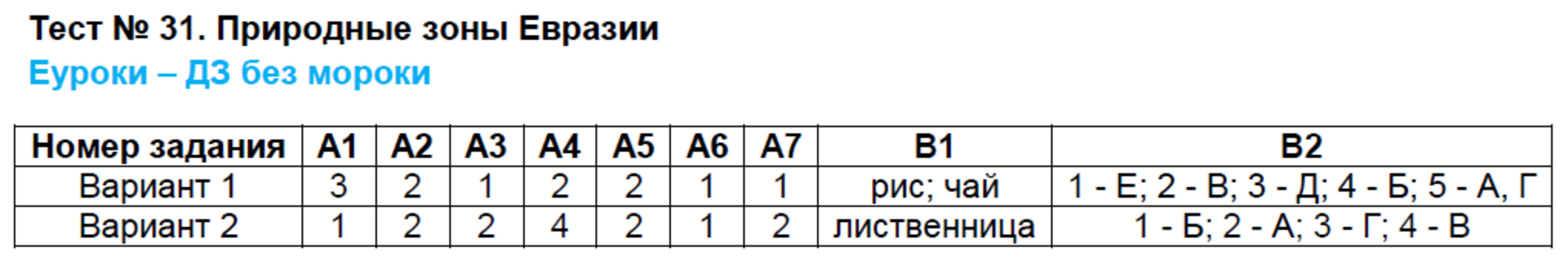 ГДЗ по географии 7 класс контрольно-измерительные материалы Жижина. Задание: Тест 31. Природные зоны Евразии