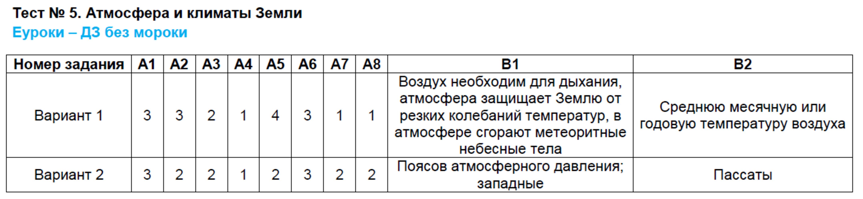 ГДЗ по географии 7 класс контрольно-измерительные материалы Жижина. Задание: Тест 5. Атмосфера и климаты Земли