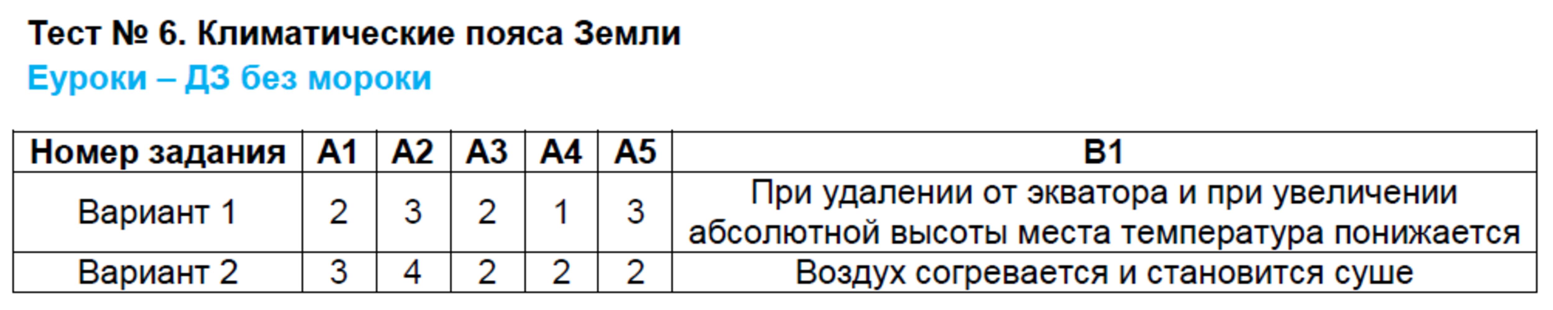 ГДЗ по географии 7 класс контрольно-измерительные материалы Жижина. Задание: Тест 6. Климатические пояса Земли
