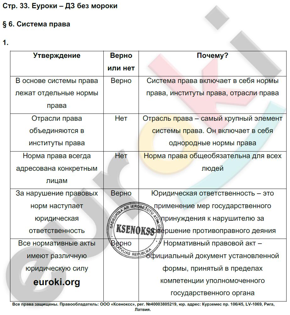 ГДЗ по обществознанию 7 класс рабочая тетрадь Хромова, Кравченко, Певцова. Задание: стр. 33