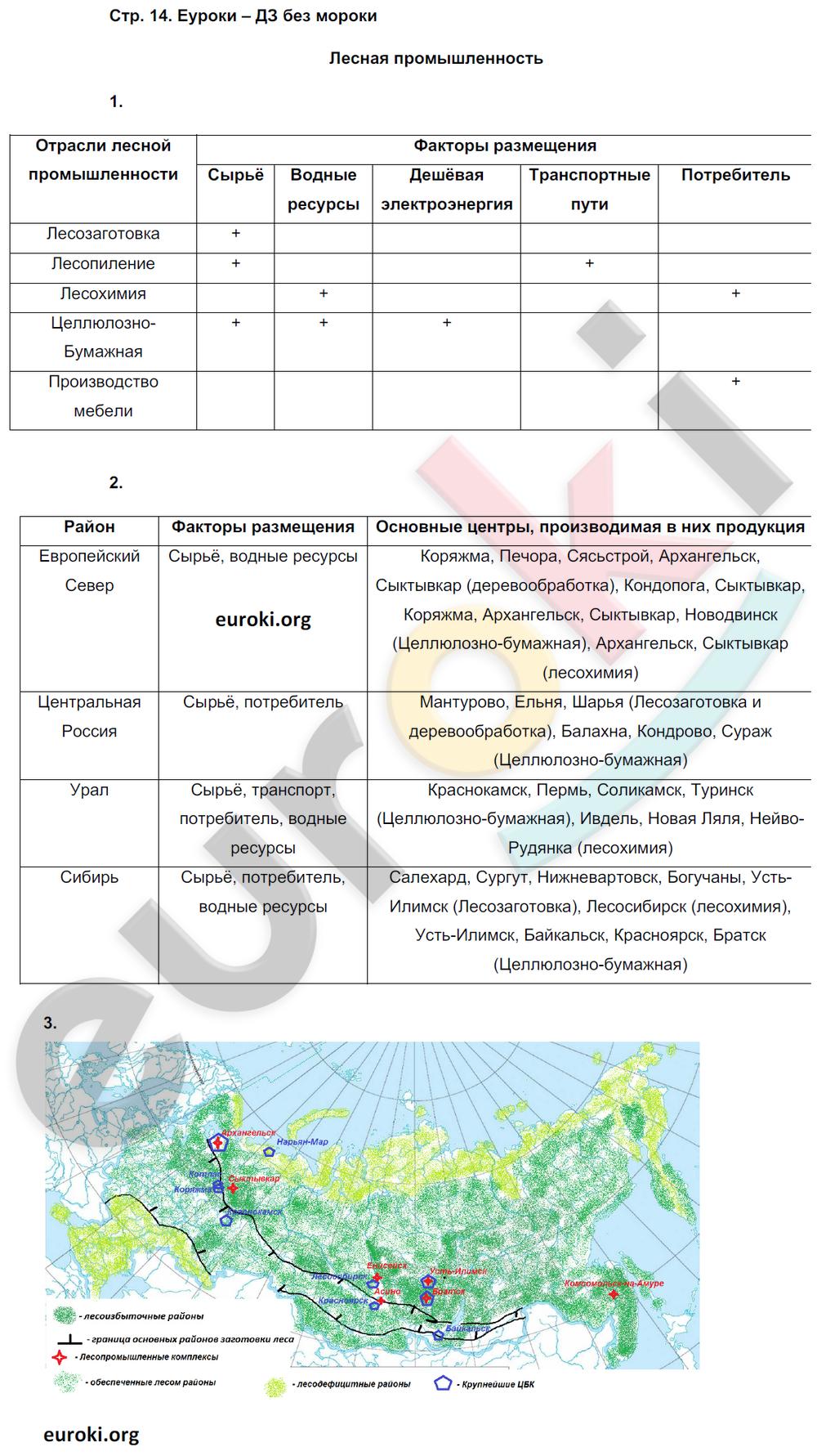 ГДЗ по географии 9 класс рабочая тетрадь Баринова, Суслов. Задание: стр. 14