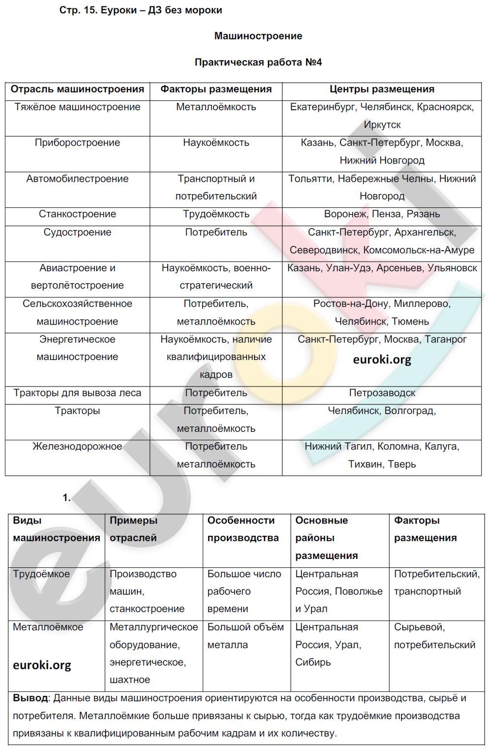 ГДЗ по географии 9 класс рабочая тетрадь Баринова, Суслов. Задание: стр. 15