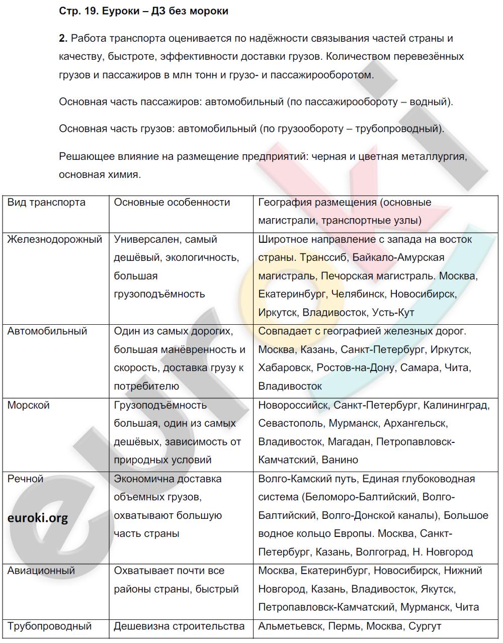ГДЗ по географии 9 класс рабочая тетрадь Баринова, Суслов. Задание: стр. 19