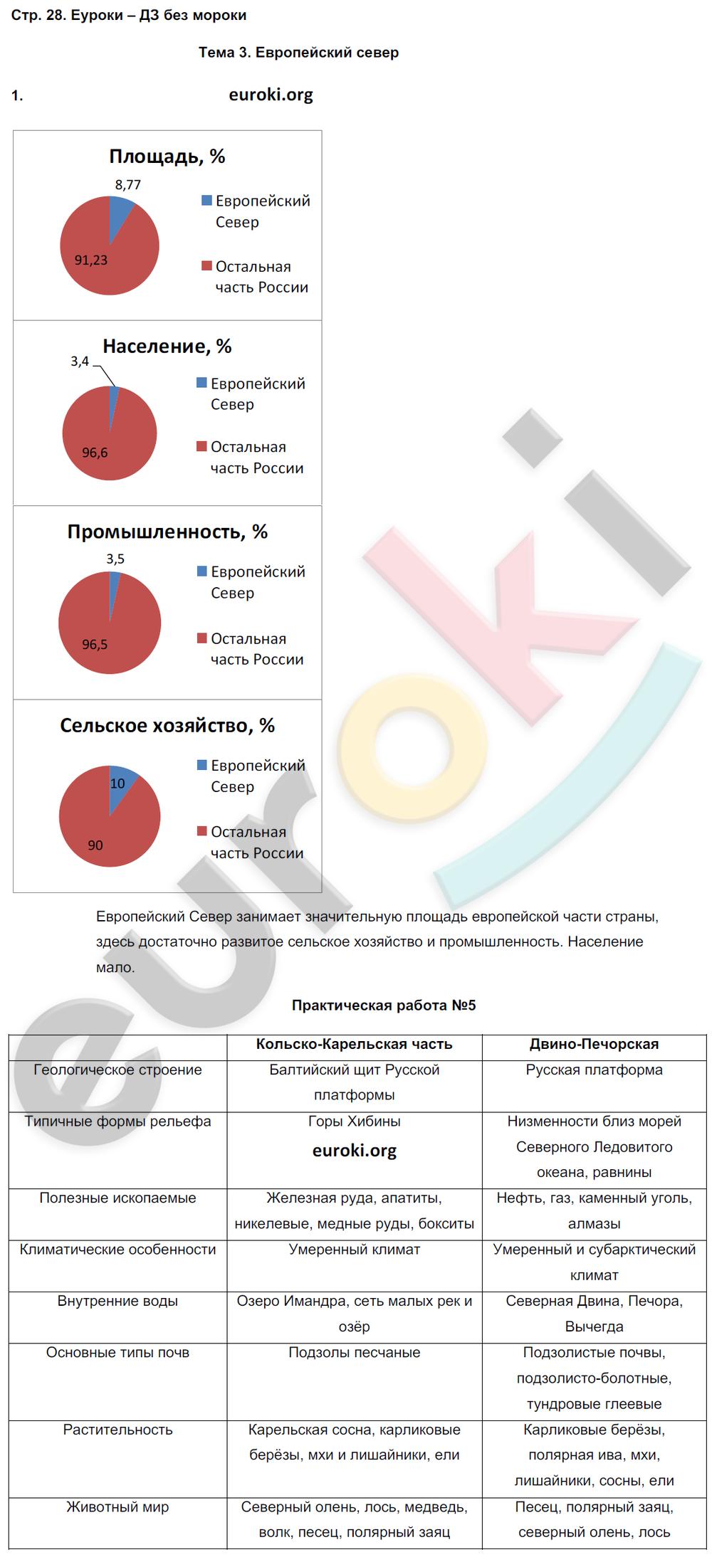 ГДЗ по географии 9 класс рабочая тетрадь Баринова, Суслов. Задание: стр. 28