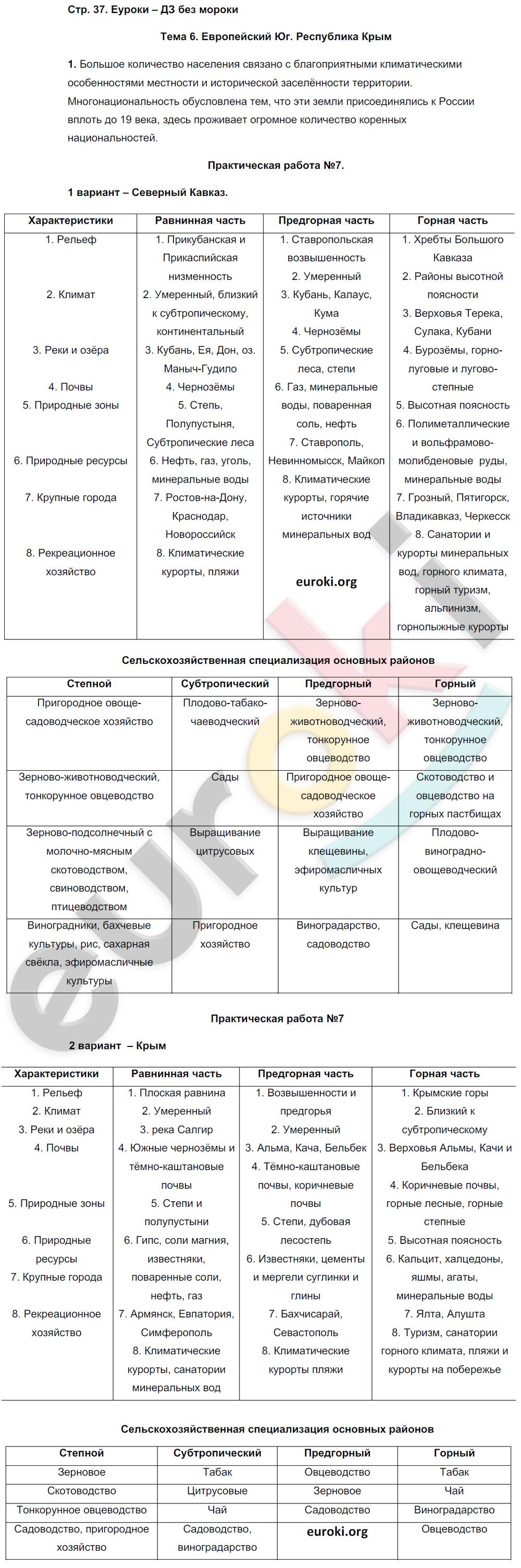 ГДЗ по географии 9 класс рабочая тетрадь Баринова, Суслов. Задание: стр. 37
