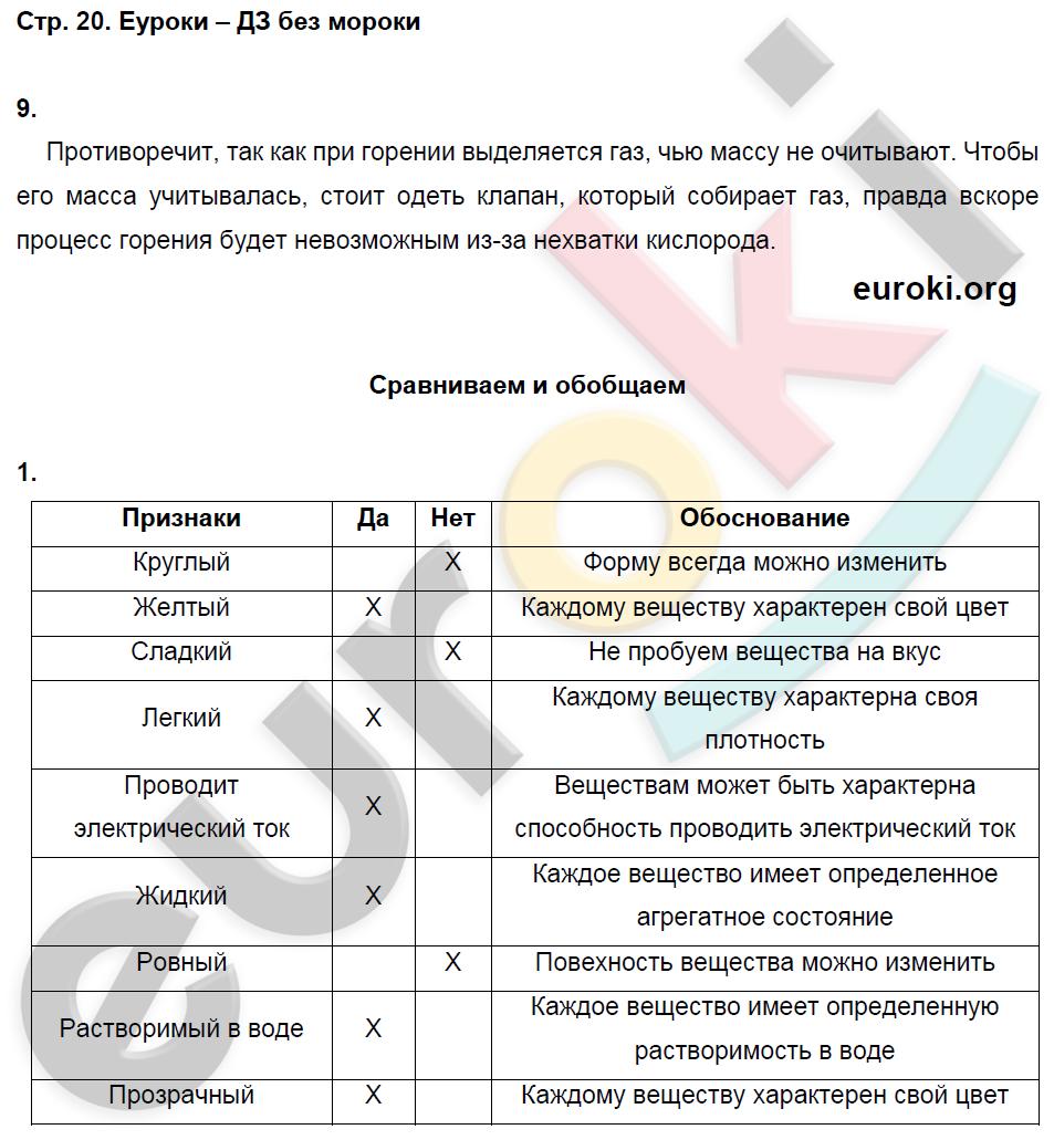 ГДЗ по химии 8 класс тетрадь тренажёр Гара. Задание: стр. 20