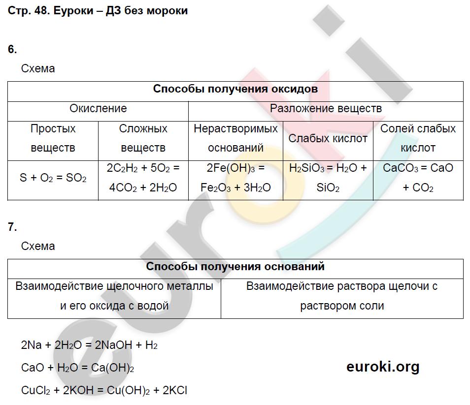 ГДЗ по химии 8 класс тетрадь тренажёр Гара. Задание: стр. 48