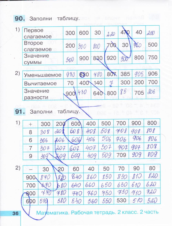 ГДЗ по математике 2 класс рабочая тетрадь Истомина Часть 1, 2. Задание: стр. 36