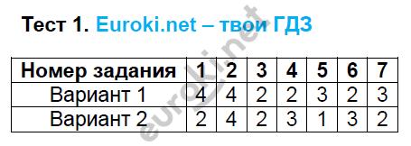 ГДЗ по русскому языку 6 класс тесты Груздева, Разумовская. Задание: Тест 1