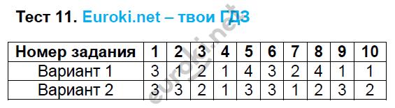 ГДЗ по русскому языку 6 класс тесты Груздева, Разумовская. Задание: Тест 11