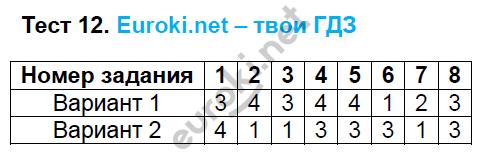 ГДЗ по русскому языку 6 класс тесты Груздева, Разумовская. Задание: Тест 12