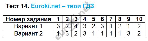 ГДЗ по русскому языку 6 класс тесты Груздева, Разумовская. Задание: Тест 14