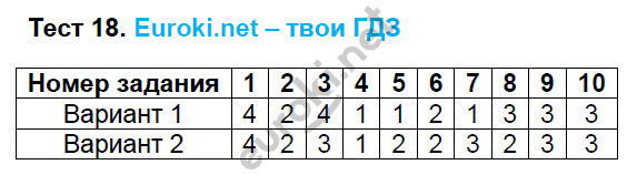 ГДЗ по русскому языку 6 класс тесты Груздева, Разумовская. Задание: Тест 18