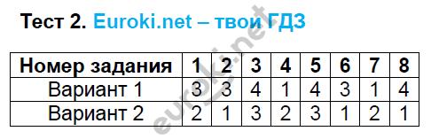 ГДЗ по русскому языку 6 класс тесты Груздева, Разумовская. Задание: Тест 2
