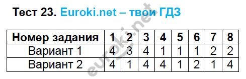 ГДЗ по русскому языку 6 класс тесты Груздева, Разумовская. Задание: Тест 23