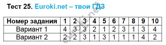 ГДЗ по русскому языку 6 класс тесты Груздева, Разумовская. Задание: Тест 25