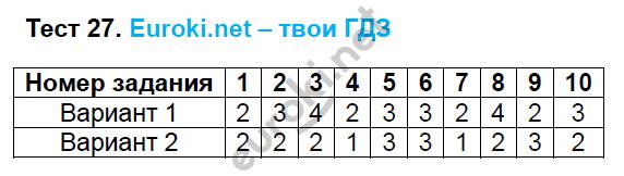 ГДЗ по русскому языку 6 класс тесты Груздева, Разумовская. Задание: Тест 27