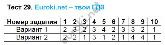 ГДЗ по русскому языку 6 класс тесты Груздева, Разумовская. Задание: Тест 29