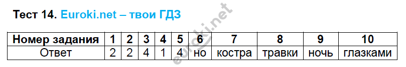 ГДЗ по русскому языку 5 класс тесты Кудинова. К учебнику Разумовской Часть 1, 2. Задание: Тест 14
