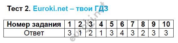 ГДЗ по русскому языку 5 класс тесты Кудинова. К учебнику Разумовской Часть 1, 2. Задание: Тест 2