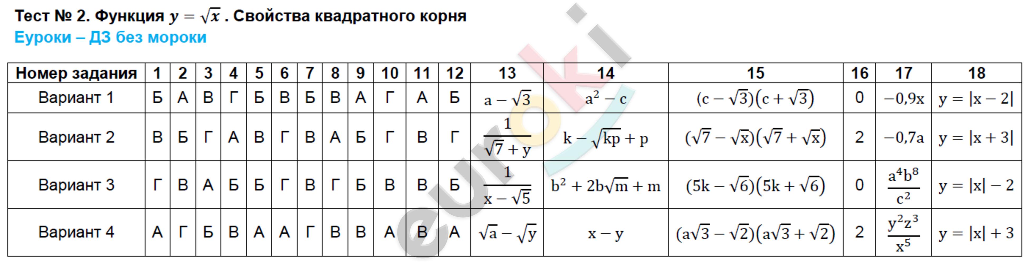 ГДЗ по алгебре 8 класс тесты Ключникова, Комиссарова. К учебнику Мордковича. Задание: Тест 2. Функция y=√x . Свойства квадратного корня